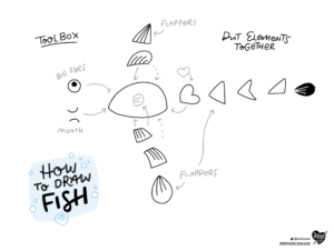 How to draw Fish – Sketchnotes