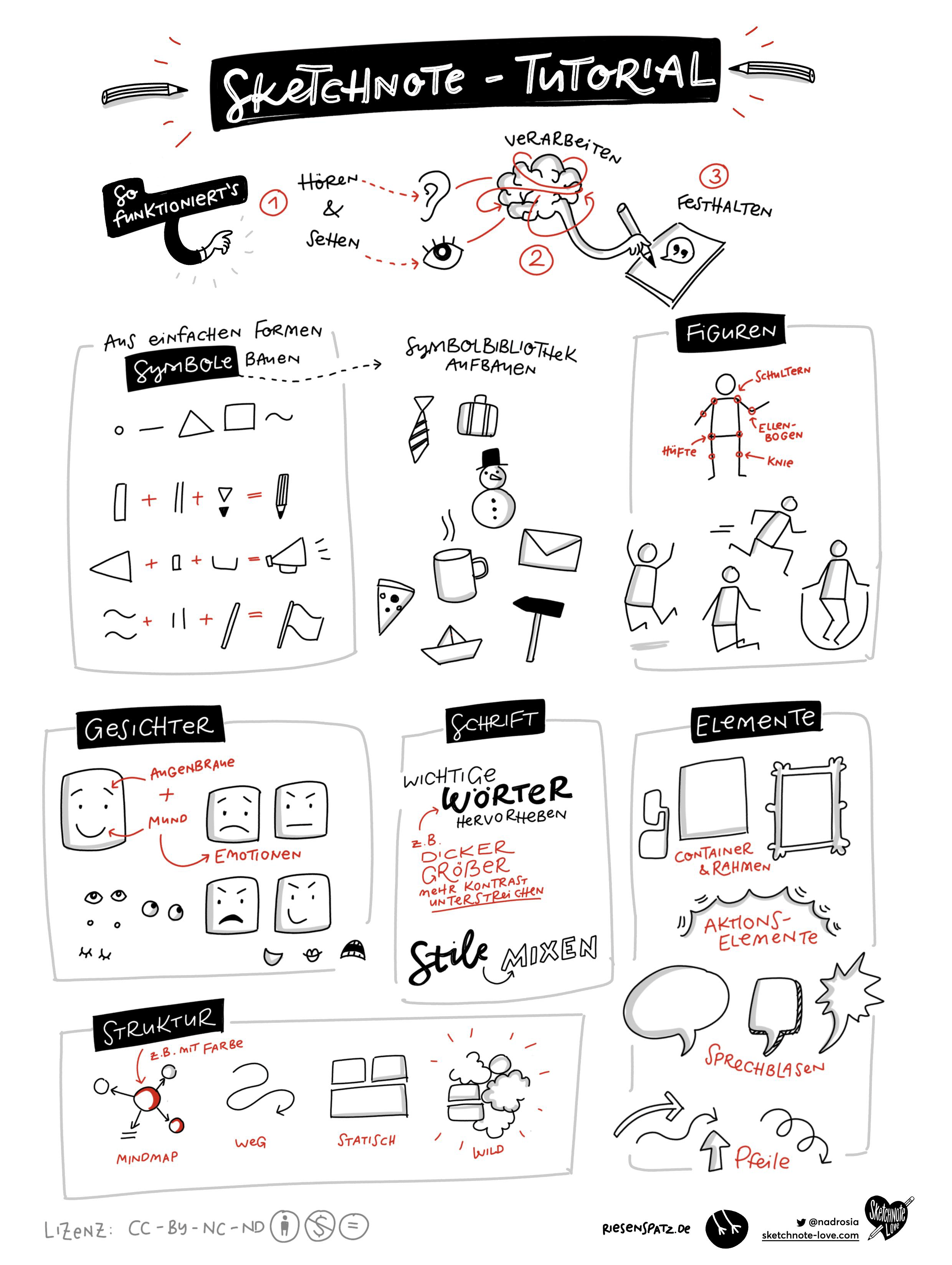 Sketchnotes Tutorial Cheat Sheet