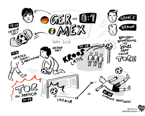 Sketchnotes Soccer Sketch the Match