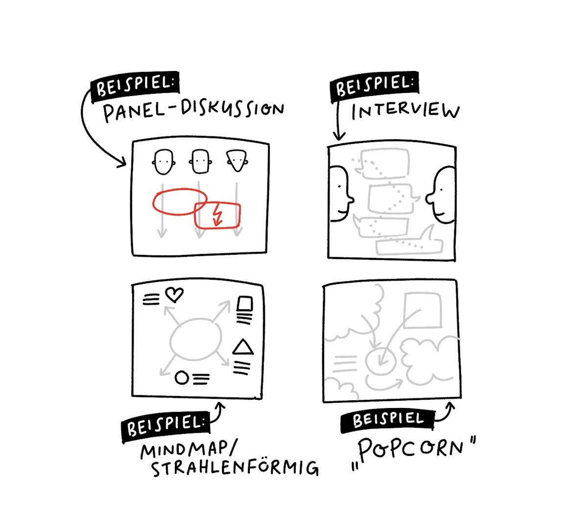 Sketchnotes Struktur
