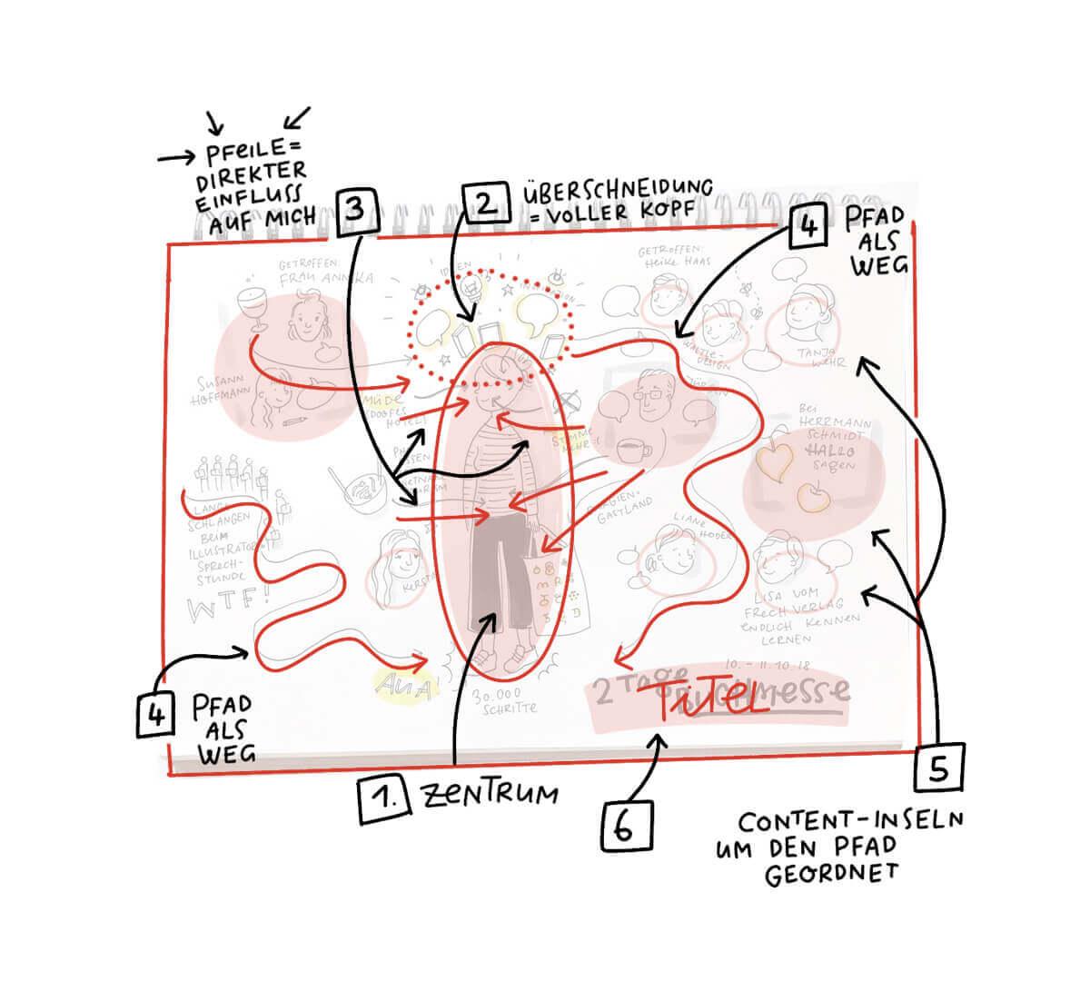 Sketchnotes Struktur Beispiel Buchmesse