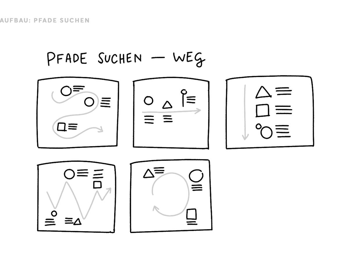 Sketchnotes Struktur Pfade