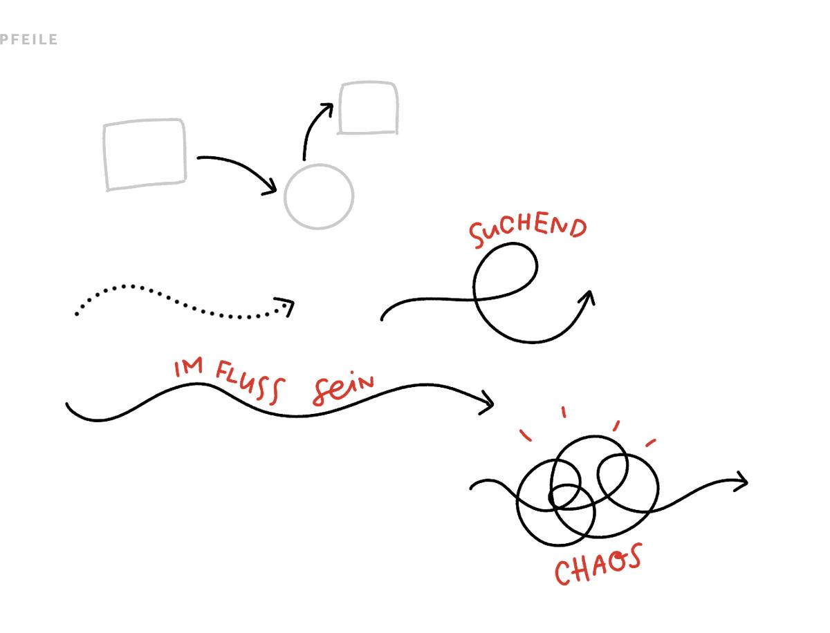 Sketchnotes Struktur Pfeile