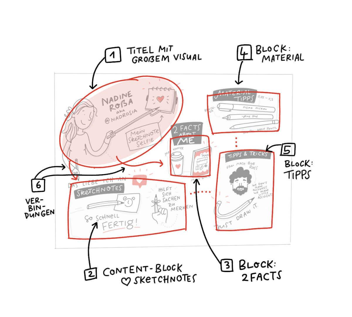 Sketchnotes Struktur Beispiel Sketchnote Selfie