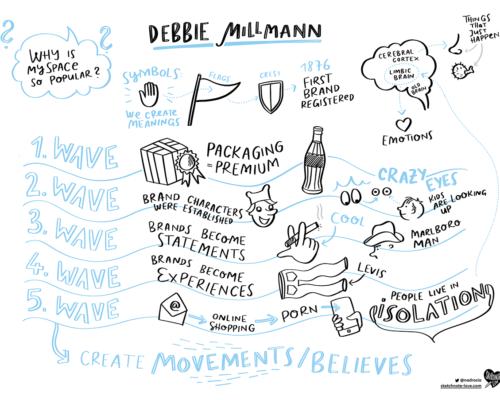 Sketchnotes Debbie Millmann Beyond Tellerrand