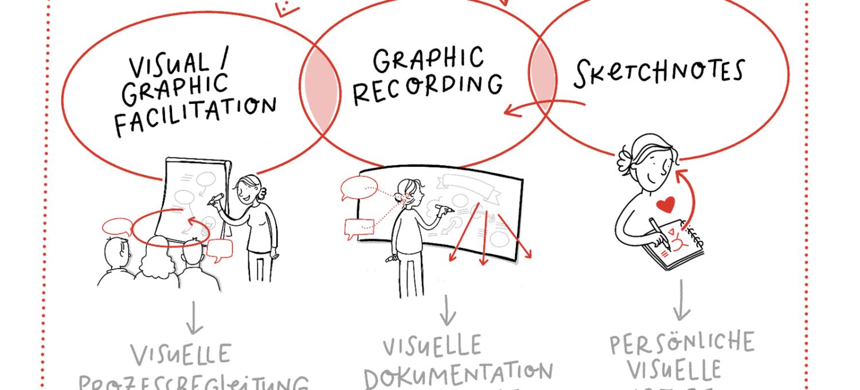 Sketchnotes Visual Thinking Graphic Recording