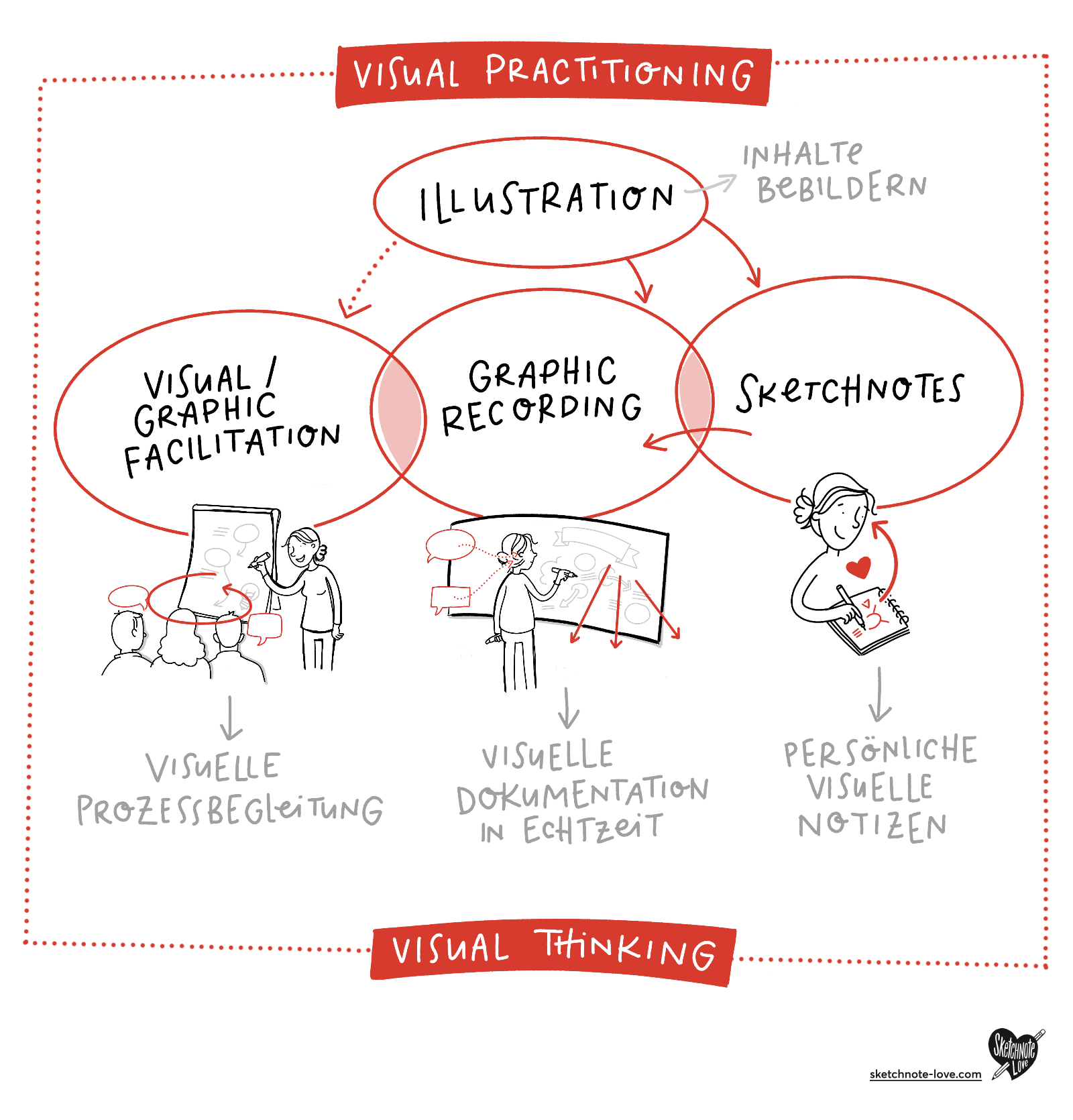 Sketchnotes Visual Thinking