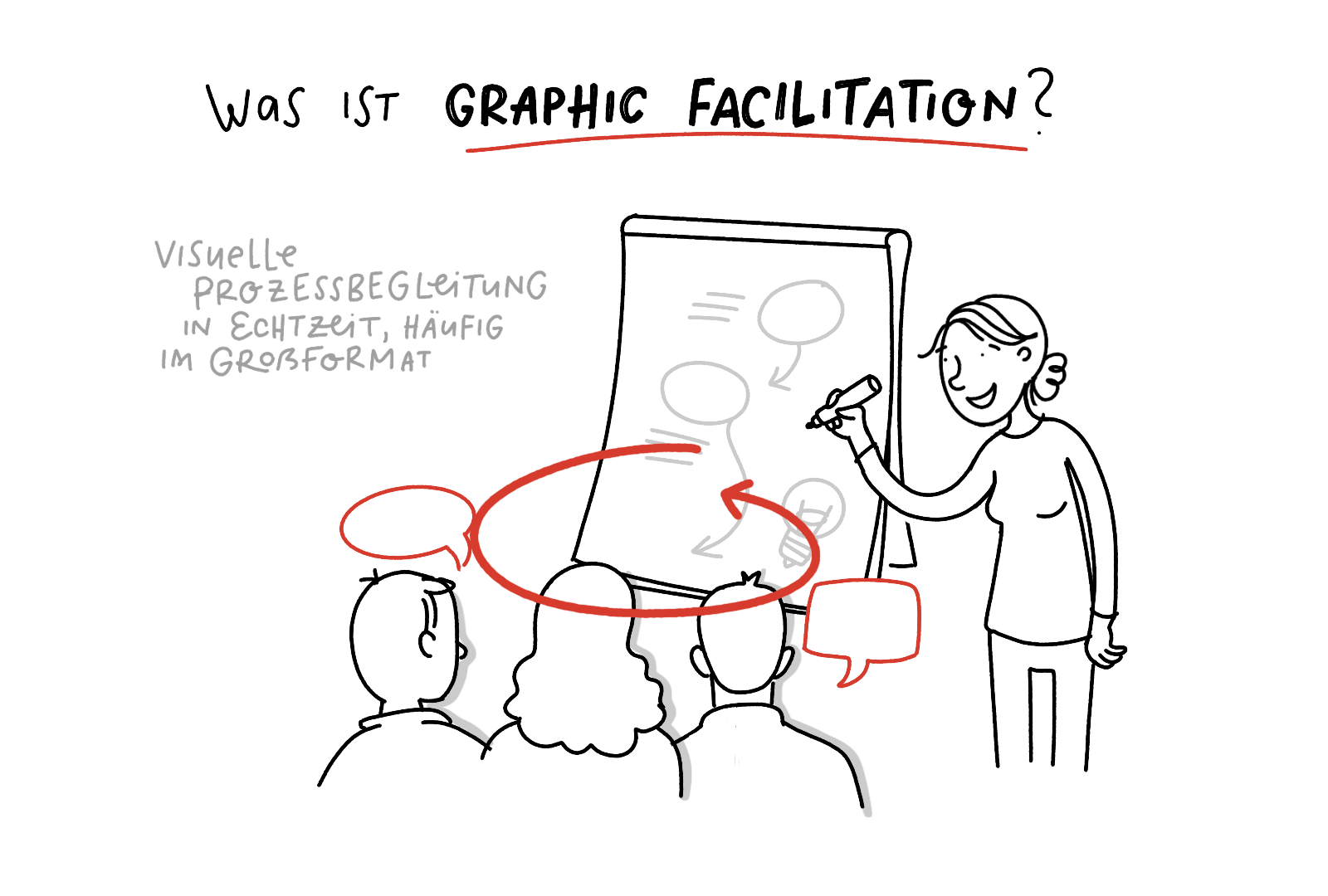 Sketchnotes – Was ist Graphic Faciliation