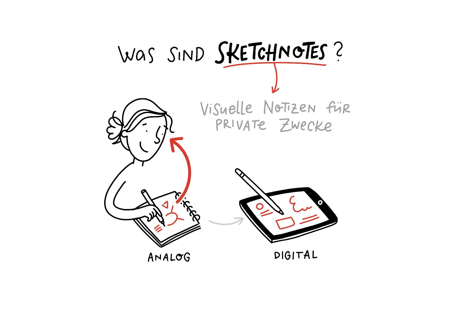 Sketchnotes – Was sind Sketchnotes