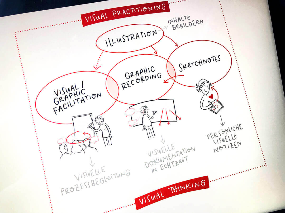 Was sind Sketchnotes, Graphic Recording, Graphic Facilitation?