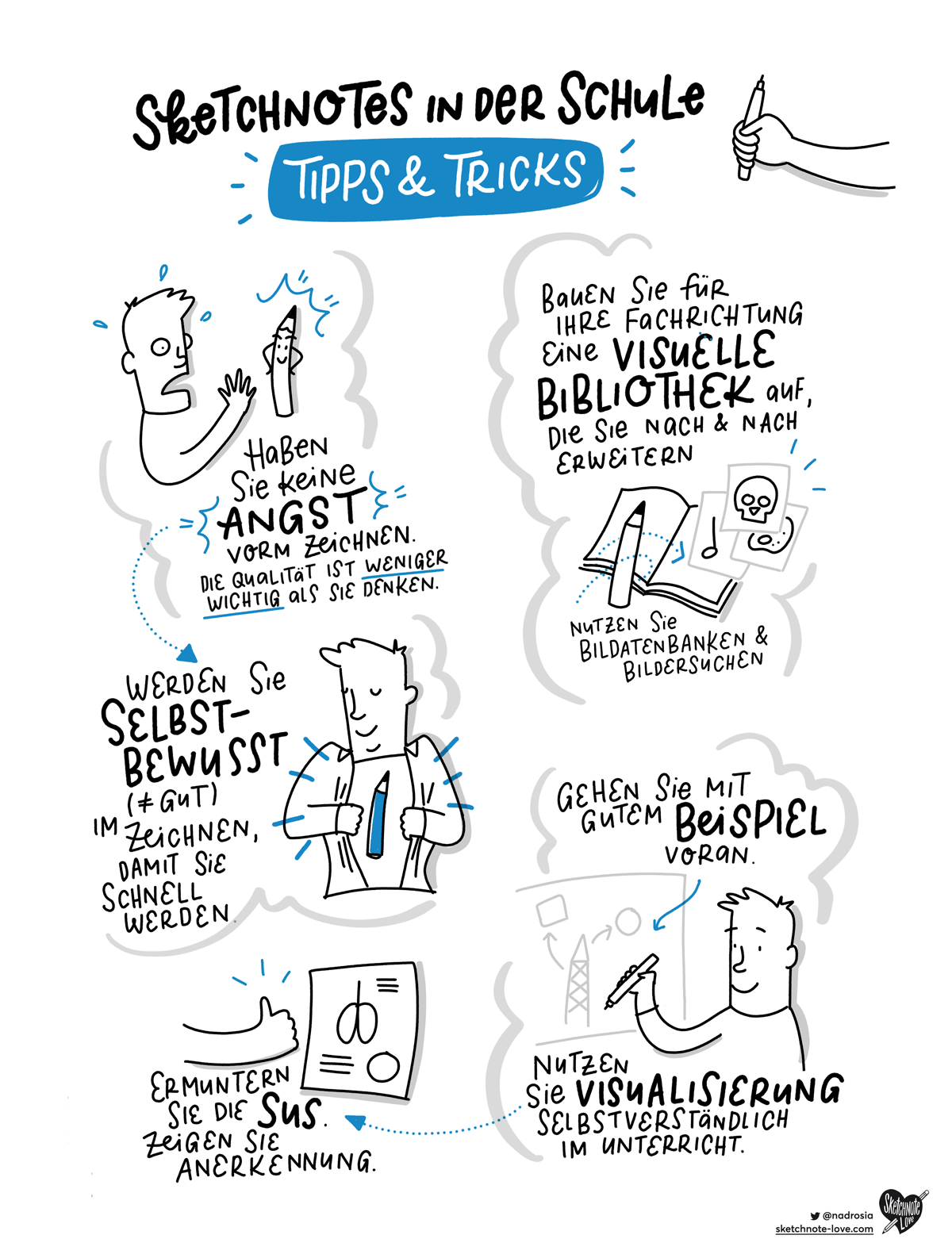 Sketchnotes in der Schule Tipps & Tricks