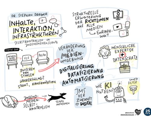 Graphic Recording / Sketchnotes Freiwillige Selbstkontrolle Fernsehen Dreyer