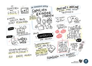 Graphic Recording / Sketchnotes Freiwillige Selbstkontrolle Fernsehen Franziska Giffey
