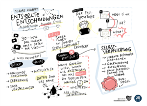Graphic Recording / Sketchnotes Freiwillige Selbstkontrolle Fernsehen Krafft