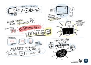 Graphic Recording / Sketchnotes Freiwillige Selbstkontrolle Fernsehen Kümmel