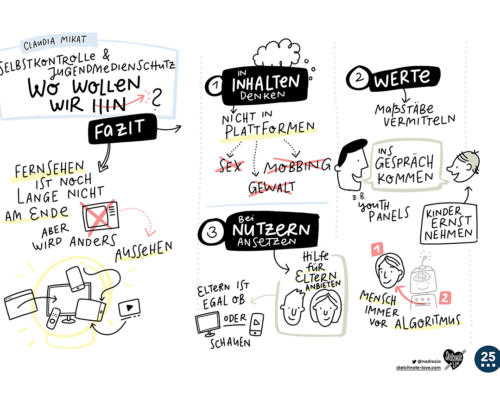 Graphic Recording / Sketchnotes Freiwillige Selbstkontrolle Fernsehen Mikat