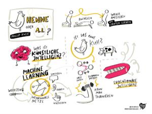 Sketchnotes Republica 2019 Henne oder A.I.
