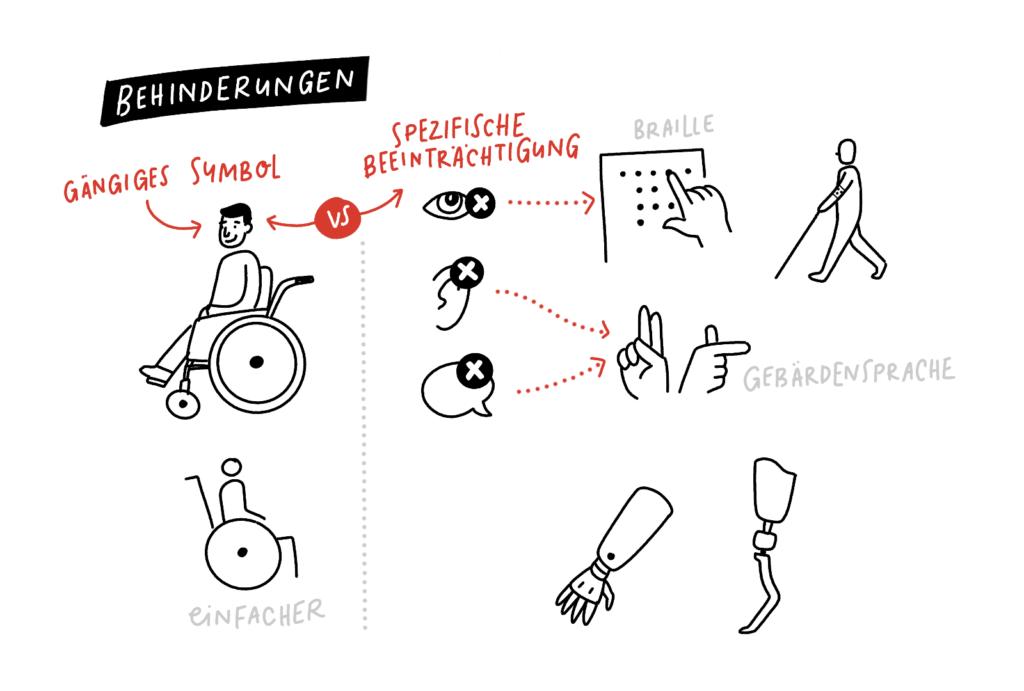 Sketchnotes Behinderungen