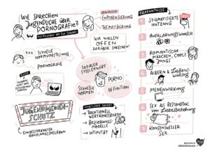 Sketchnotes FSF über Jugend und Porno