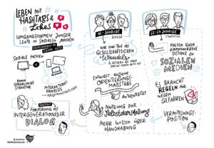 Sketchnotes FSF über Hashtags und Likes