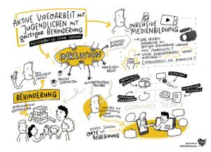 Sketchnotes FSF über Videoarbeit