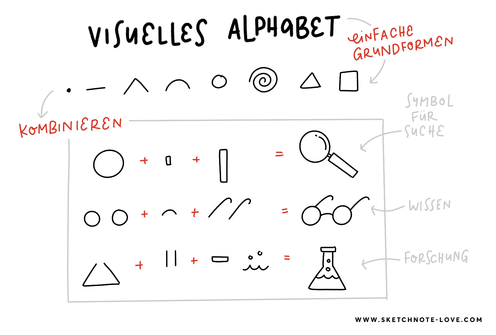 Visuelles Alphabet