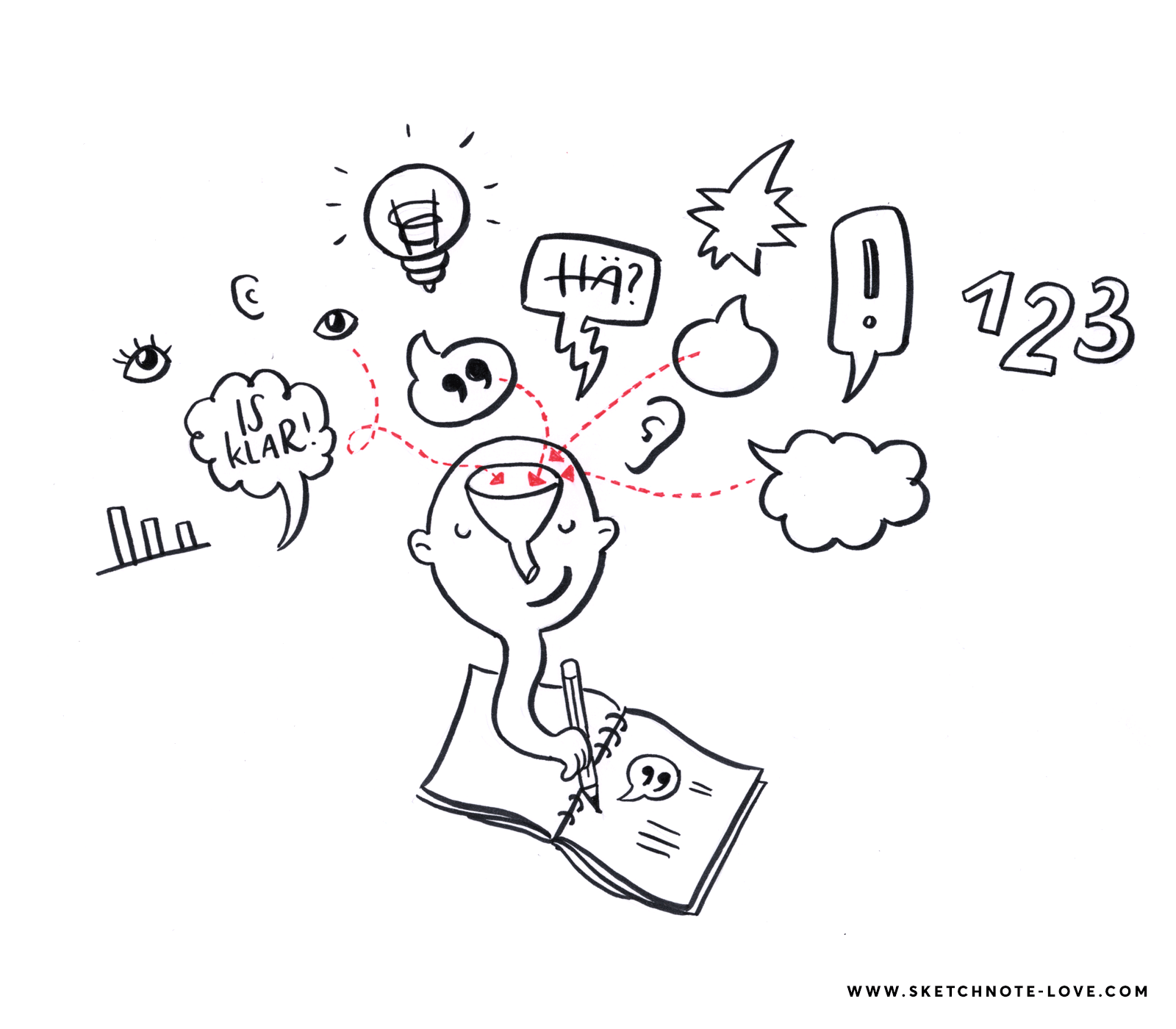 Wie funktioniert Sketchnoten?