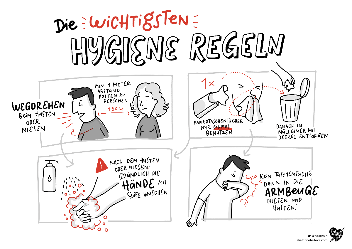 Sketchnotes Hygiene Regeln