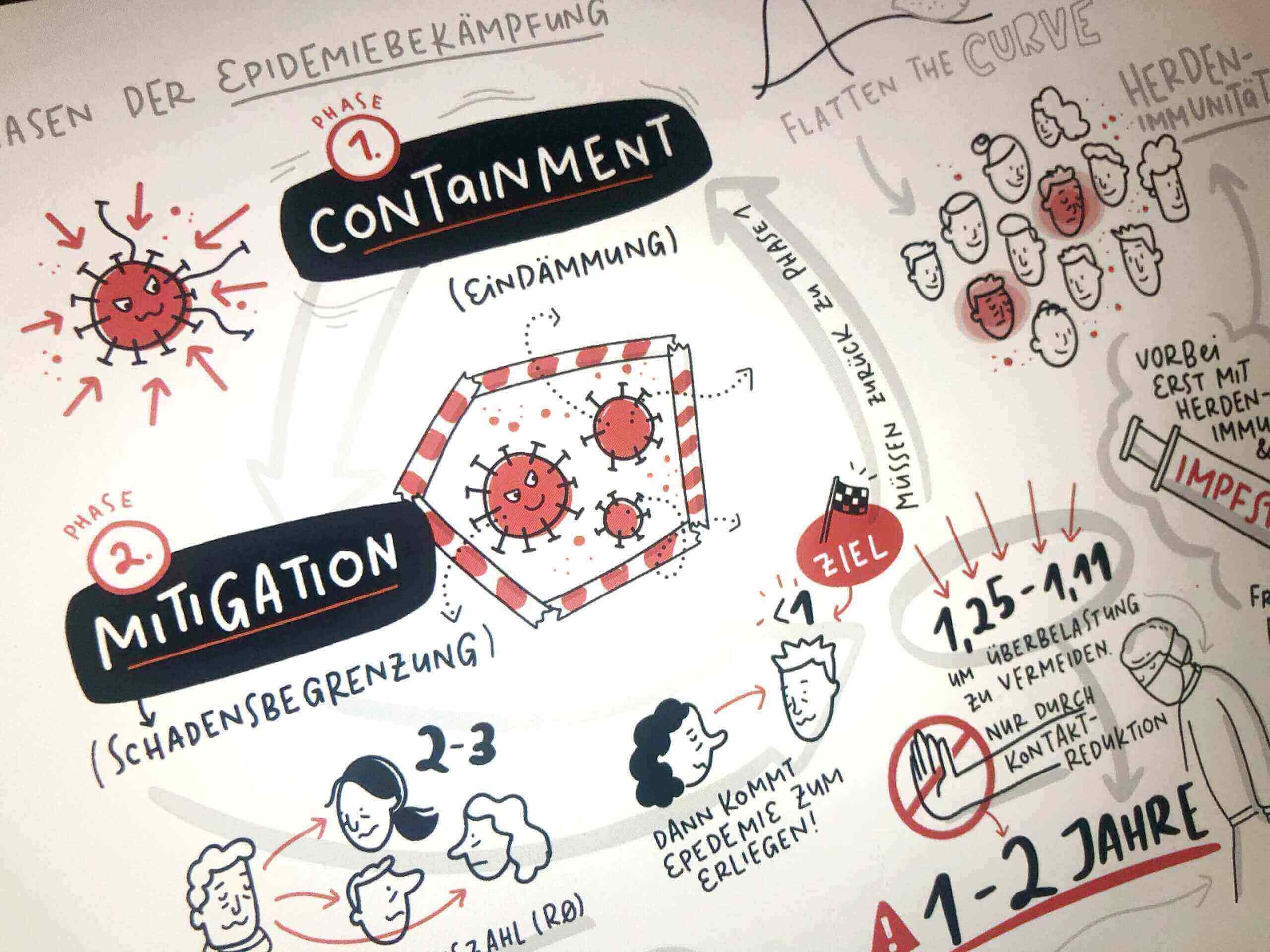 Sketchnotes Phasen der Epidemiebekaempfung mailab Corona