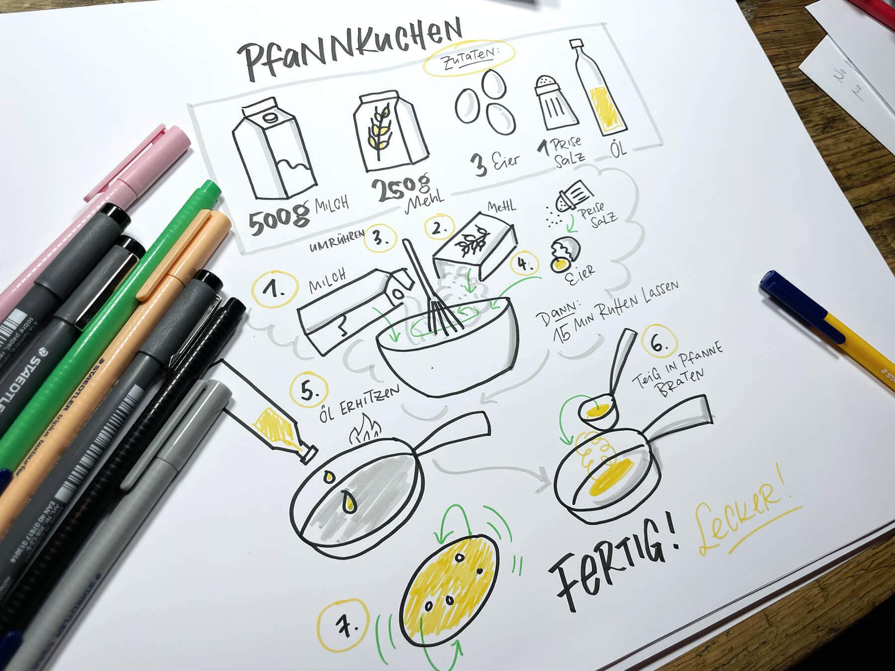 Ein Sketchipe (Sketchnotes Rezept) erstellen – So geht's!