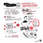 Graphic Recording Museums and Future